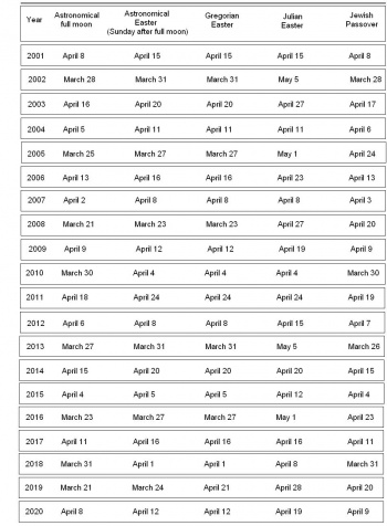 Table of dates of Easter - 2001–2020 In Gregorian dates